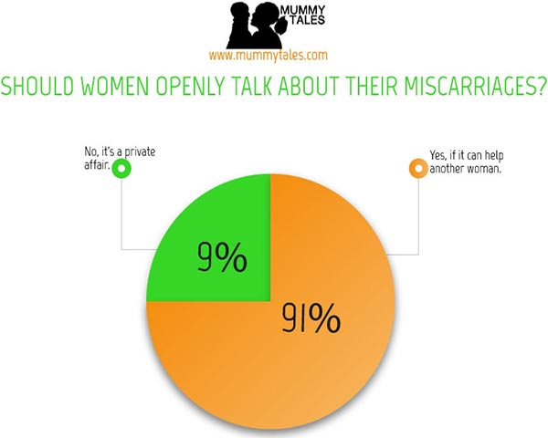 Survey-Results_Miscarriages